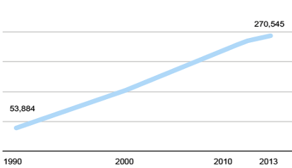 hispanic-population